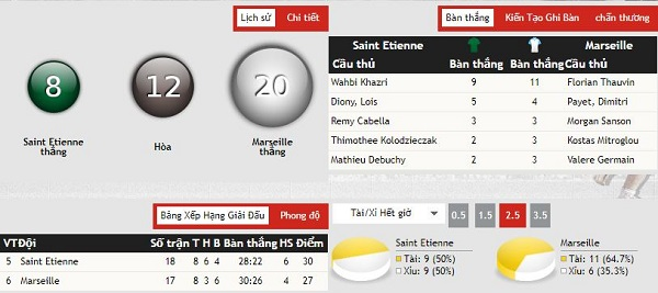 Nhận định kèo bóng đá AS Saint Etienne vs Marseille, 03h00 ngày 17/01
