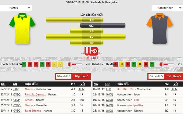 Nhận định kèo bóng đá Nantes vs Montpellier HSC, 01h00 ngày 09/01