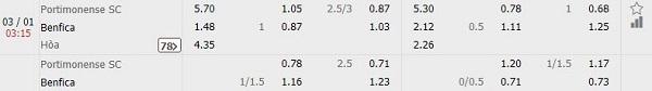 Nhận định kèo bóng đá Portimonense SC vs Benfica, 03h15 ngày 03/01