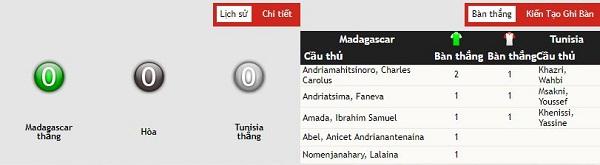 Nháºn Äá»nh kèo bóng Äá Madagascar vs Tunisia, 02h00 ngà y 12/07