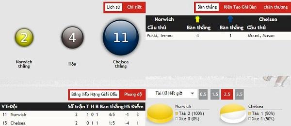 Nháºn Äá»nh kèo bóng Äá Norwich City vs Chelsea, 18h30 ngà y 24/08