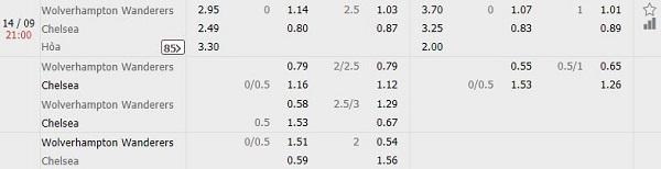 Nháºn Äá»nh kèo bóng Äá Wolverhampton vs Chelsea, 21h00 ngà y 14/09