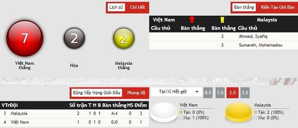 Nhận định kèo bóng đá Việt Nam vs Malaysia, 20h00 ngày 10/10
