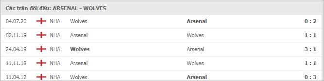 Soi kèo bóng đá hôm nay Arsenal vs Wolverhampton Wanderers