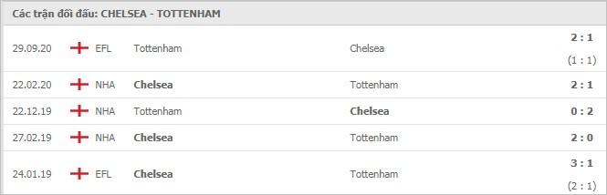 Soi kèo bóng đá hôm nay Chelsea vs Tottenham Hotspur, 23h30 ngày 29/11/2020