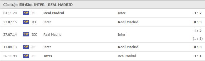 Soi kèo bóng đá hôm nay Inter Milan vs Real Madrid, 03h00 ngày 26/11/2020