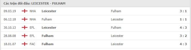 Soi kèo bóng đá hôm nay Leicester City vs Fulham, 00h30 ngày 01/12/2020