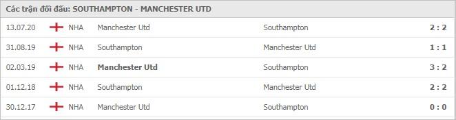 Soi kèo bóng đá hôm nay Southampton vs Manchester United, 21h00 ngày 29/11/2020