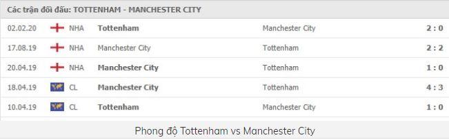 Soi kèo bóng đá hôm nay Tottenham vs Manchester City, 00h30 ngày 22/11/2020