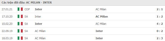 Soi kèo bóng đá hôm nay AC Milan vs Inter Milan, 21h00, 21/02/2021