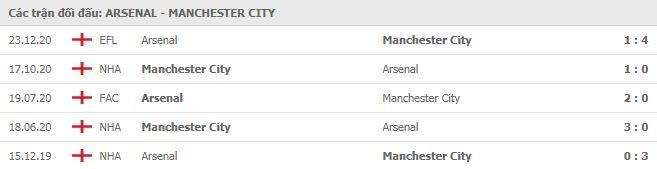 Soi kèo bóng đá hôm nay Arsenal vs Manchester City, 23h30, 21/02/2021