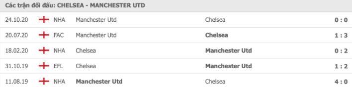 Soi kèo bóng đá hôm nay Chelsea vs Manchester United, 23h30, 28/02/2021