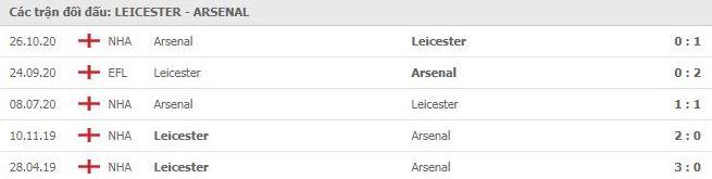 Soi kèo bóng đá hôm nay Leicester City vs Arsenal, 19h00, 28/02/2021