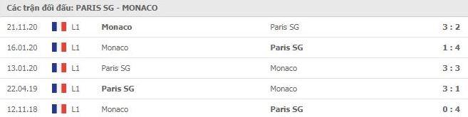 Soi kèo bóng đá hôm nay Paris Saint Germain vs Monaco, 03h00, 22/02/2021