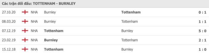 Soi kèo bóng đá hôm nay Tottenham Hotspur vs Burnley, 21h00, 28/02/2021