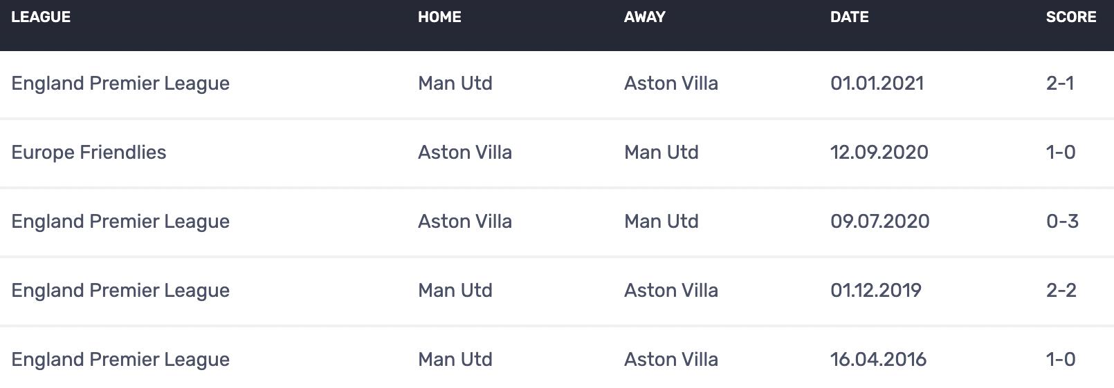 Soi kèo bóng đá hôm nay Aston Villa vs Manchester United, 20h05, 09/05/2021