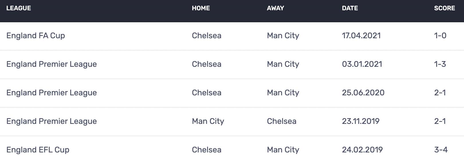 Soi kèo bóng đá hôm nay Manchester City vs Chelsea, 23h30, 08/05/2021